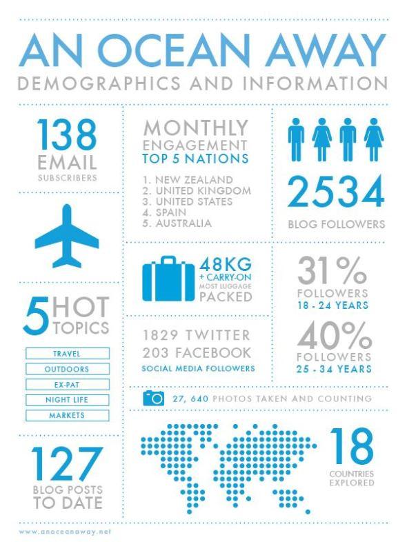 An Ocean Away - Demographics